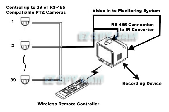 rs-485 to ir converter   wireless ptz remote control set